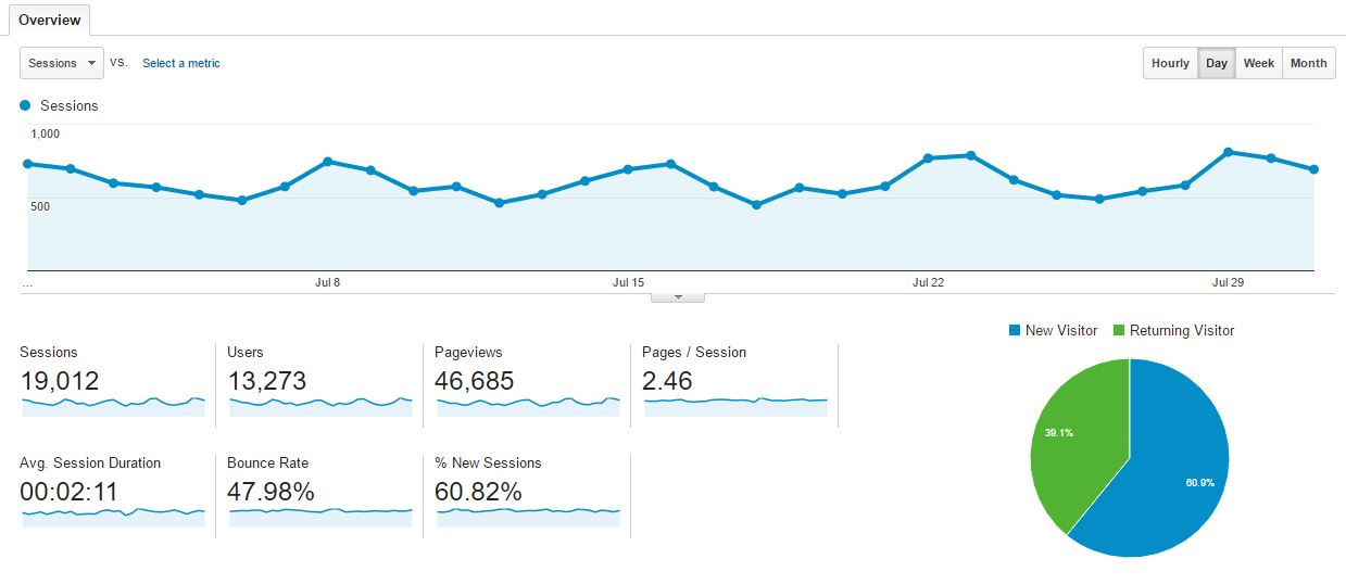 analytics july 2016